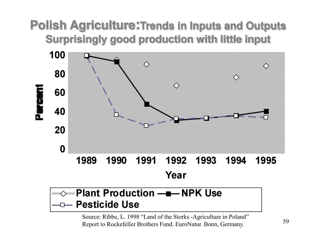 Polish Agriculture