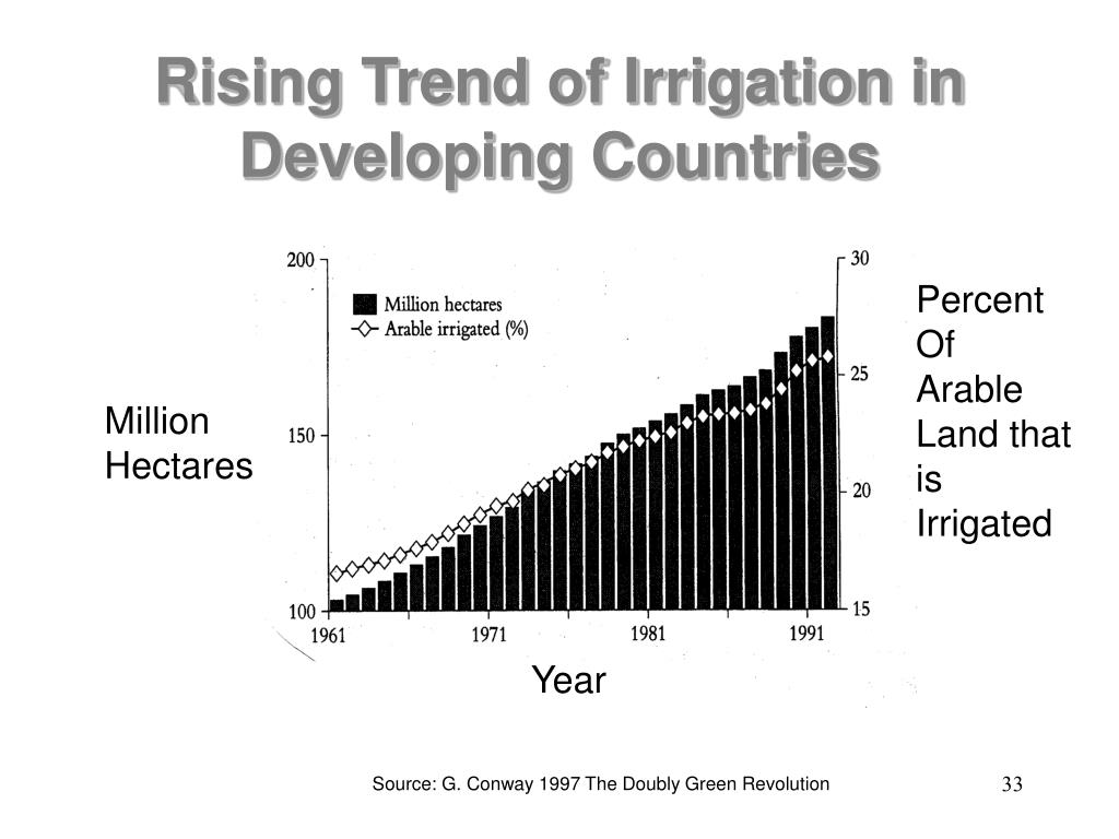 Rising Trend of Irrigation in Developing Countries