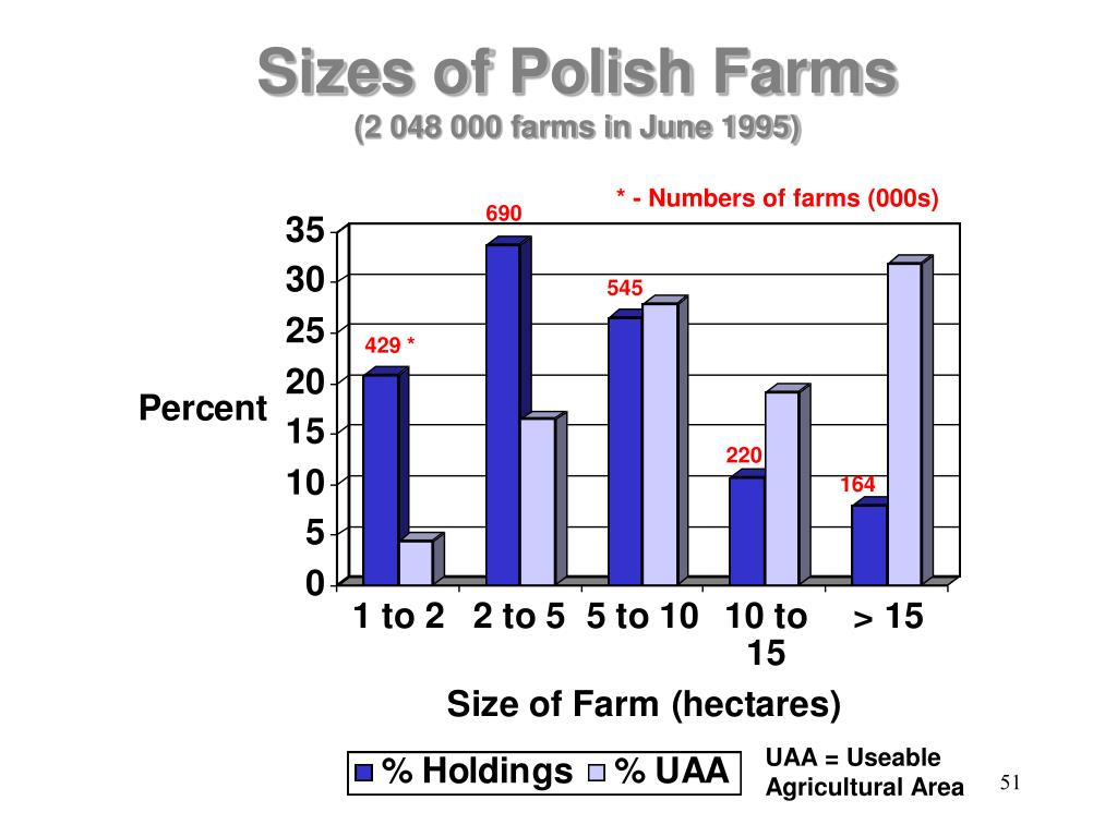 Sizes of Polish Farms