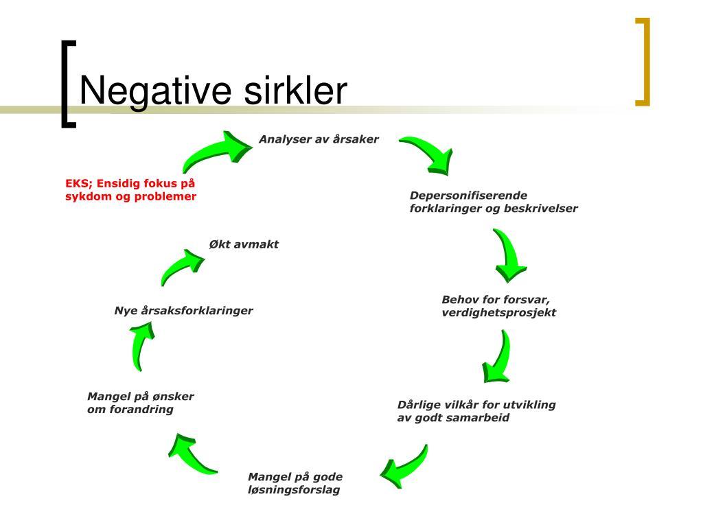 Negative sirkler