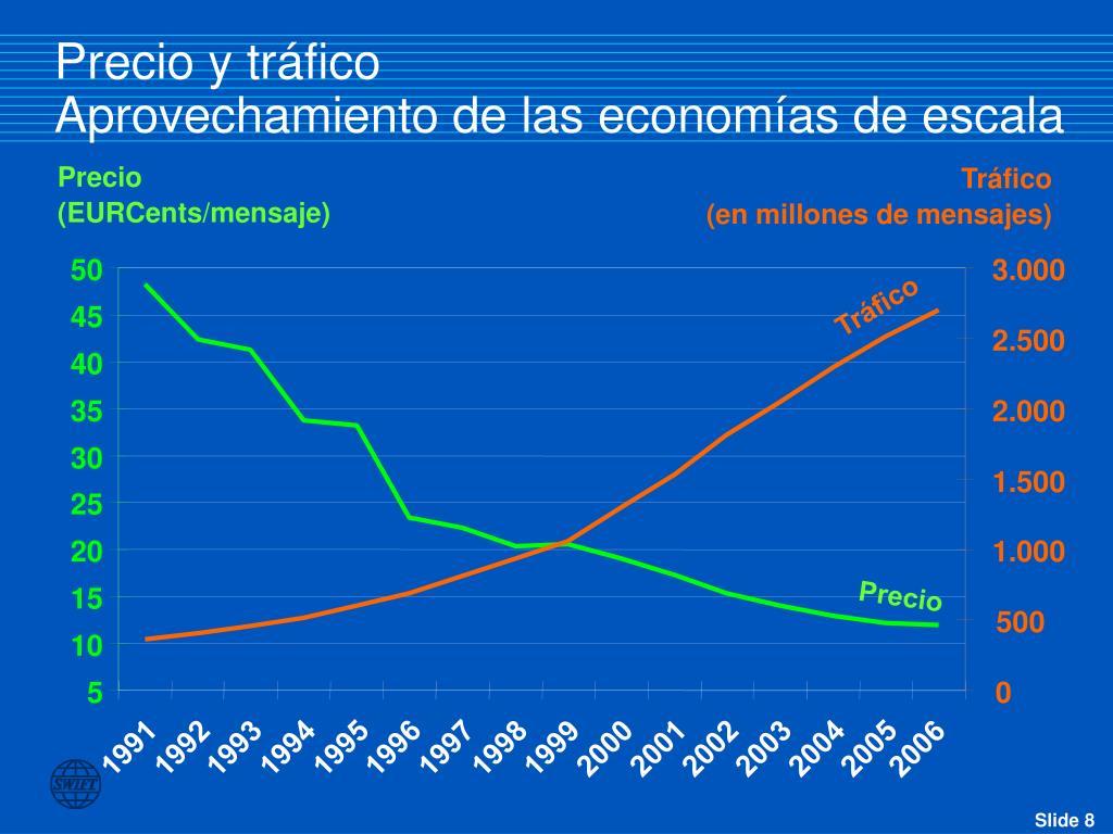 Precio y tráfico