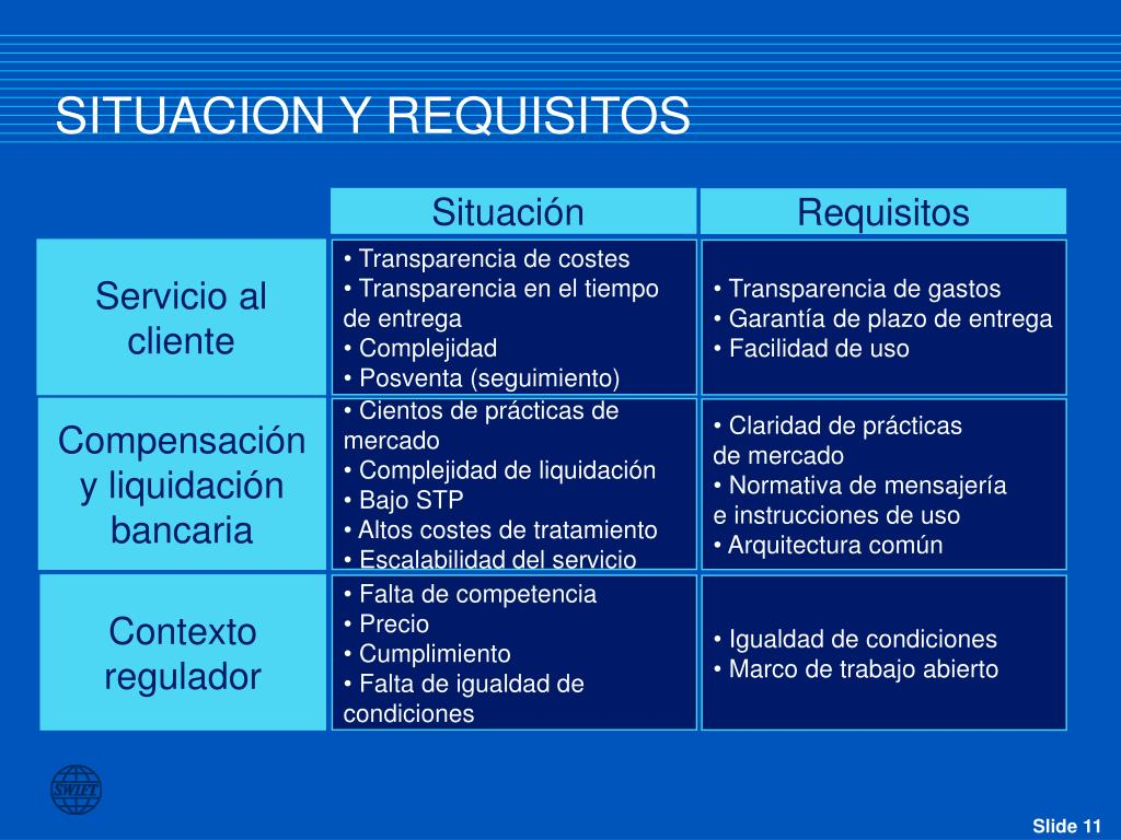 SITUACION Y REQUISITOS