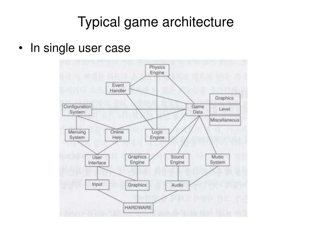 Typical game architecture