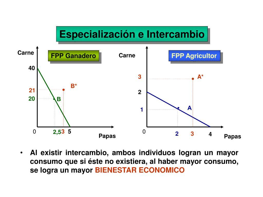 Especialización e Intercambio