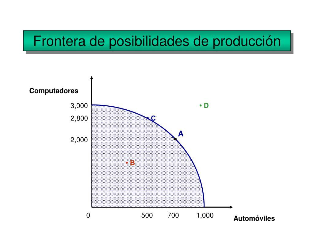 Frontera de posibilidades de producción