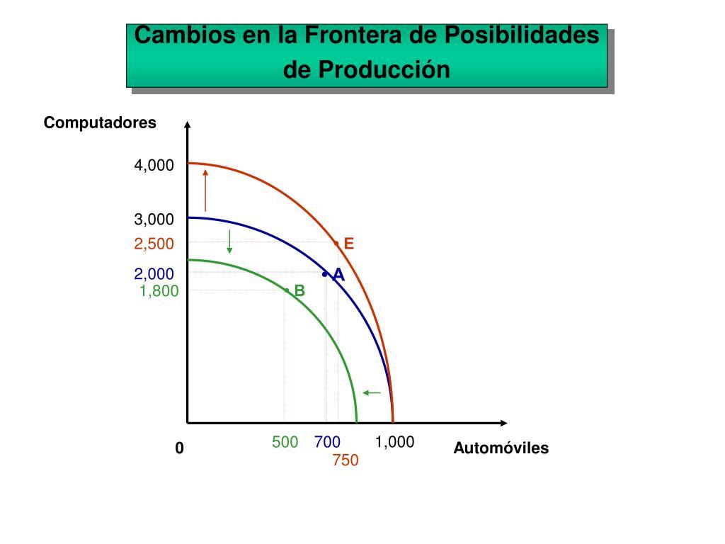 Cambios en la Frontera de Posibilidades