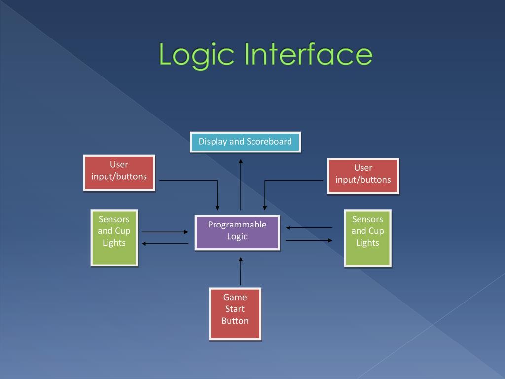 Logic Interface