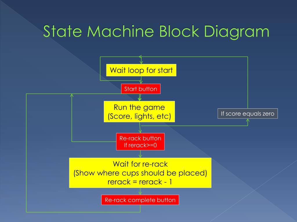 State Machine Block Diagram