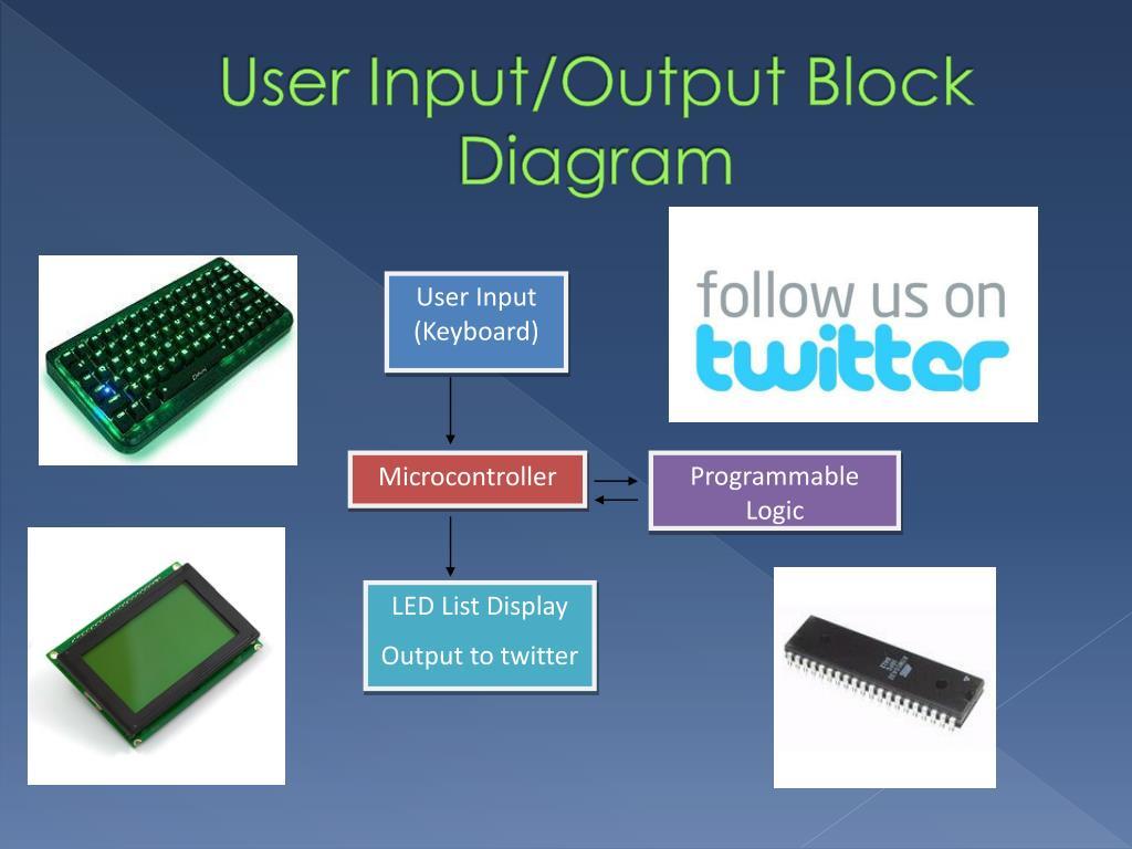 User Input/Output Block Diagram