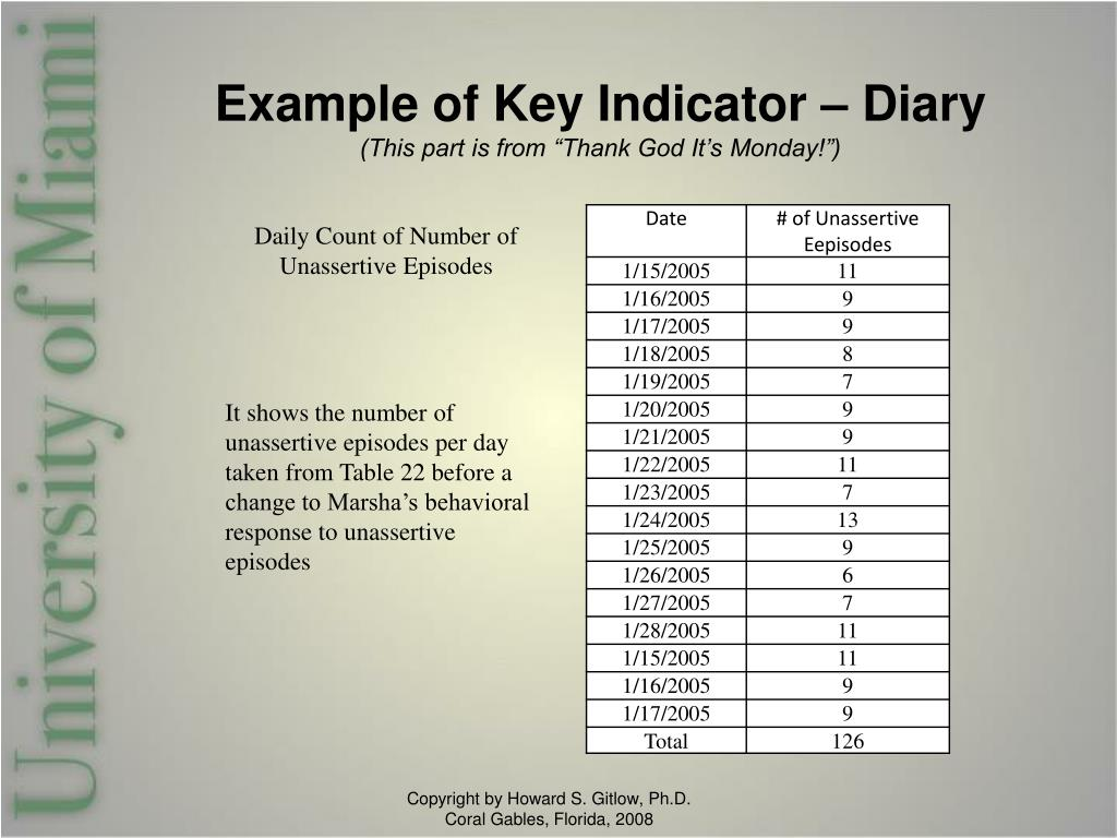 Example of Key Indicator – Diary