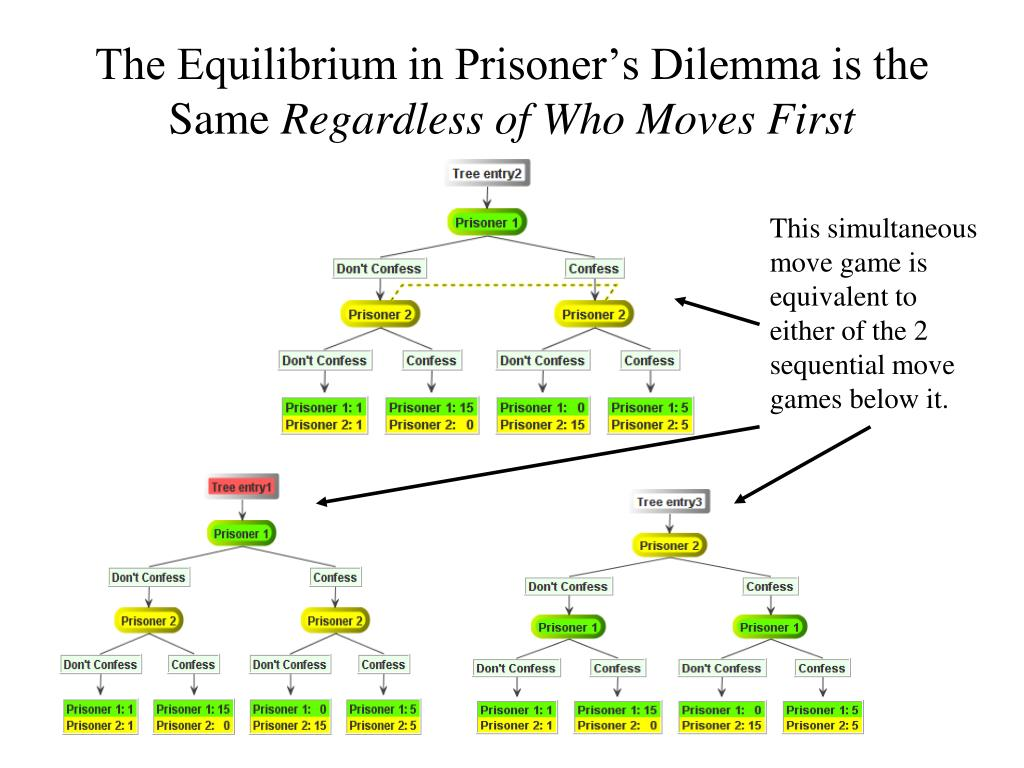 The Equilibrium in Prisoner's Dilemma is the Same