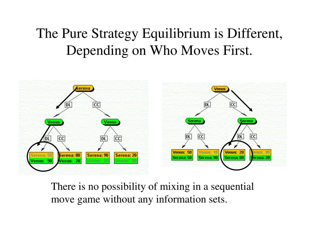 The Pure Strategy Equilibrium is Different, Depending on Who Moves First.