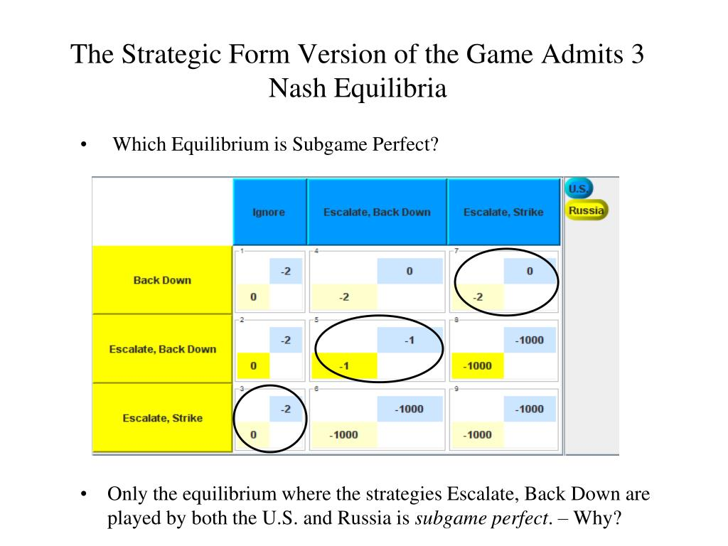 The Strategic Form Version of the Game Admits 3 Nash Equilibria