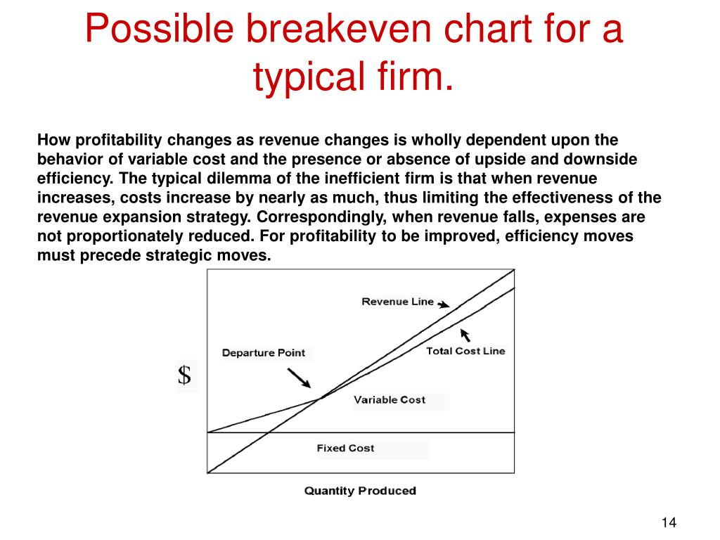 Possible breakeven chart for a typical firm.