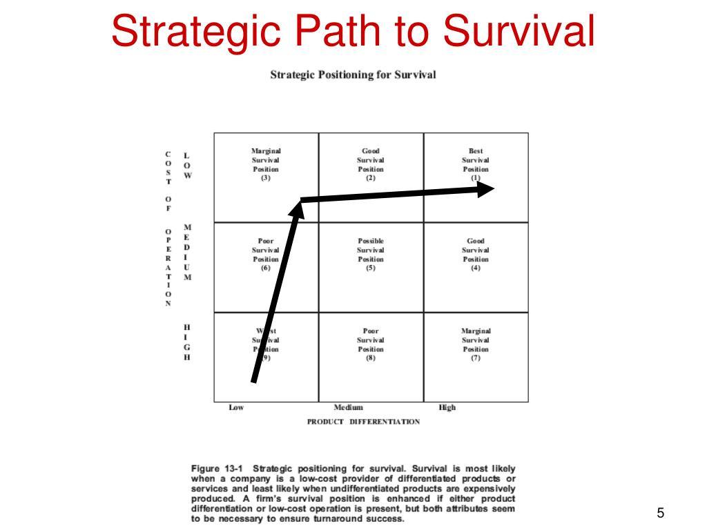 Strategic Path to Survival