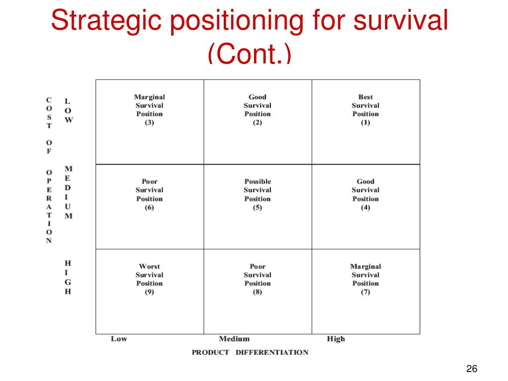 Strategic positioning for survival (Cont.)