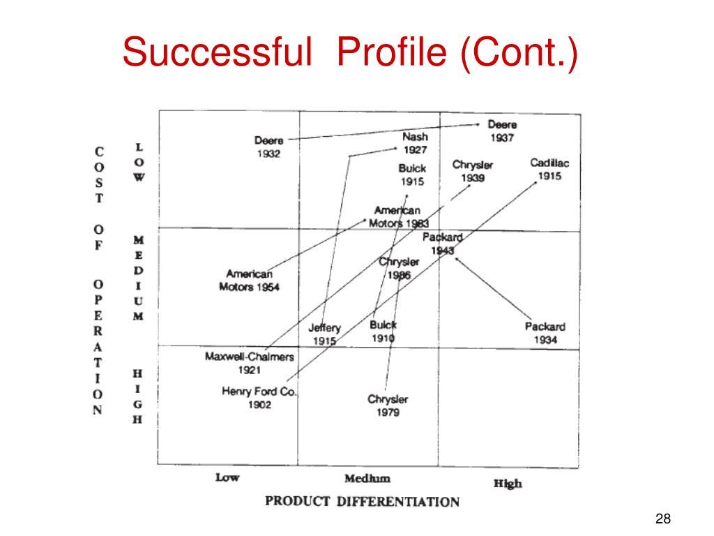 Successful  Profile (Cont.)