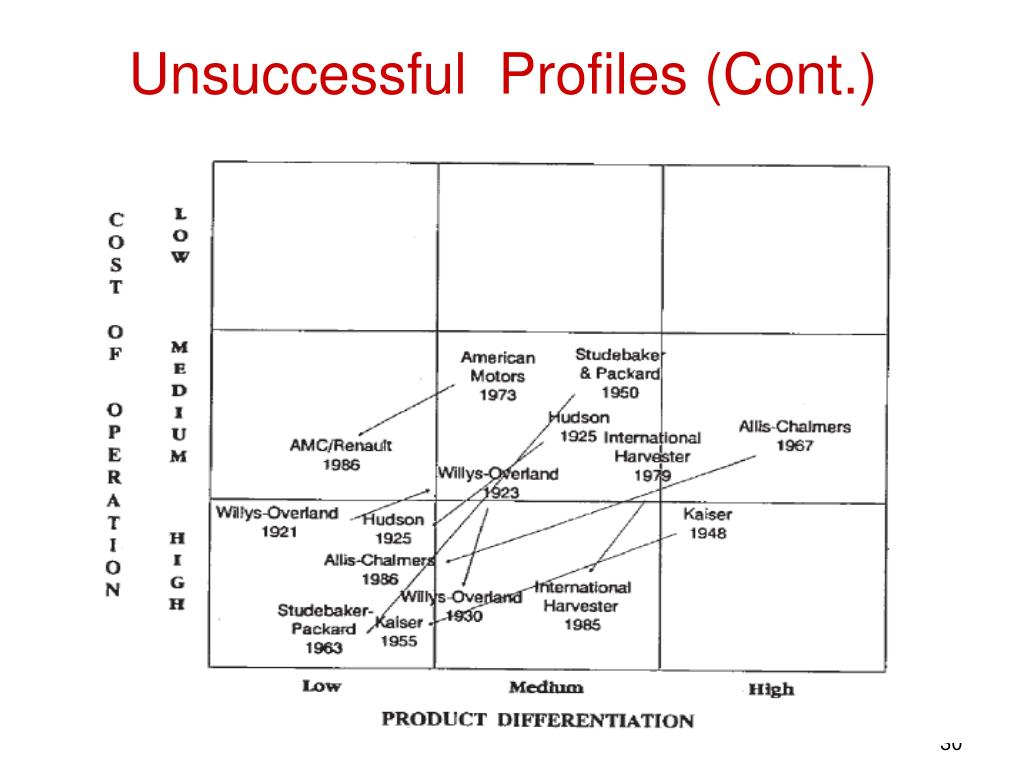 Unsuccessful  Profiles (Cont.)