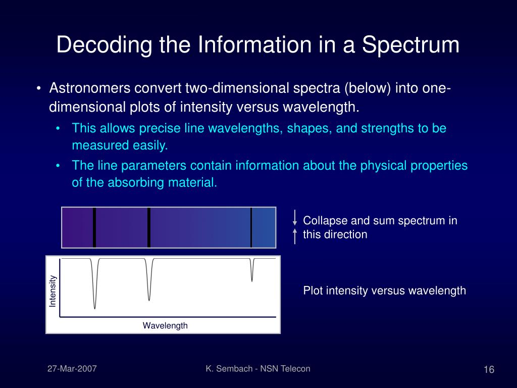 Collapse and sum spectrum in this direction