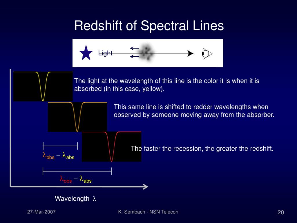 The light at the wavelength of this line is the color it is when it is