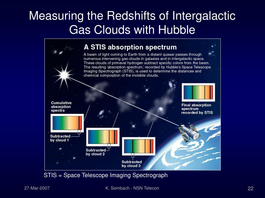 Measuring the Redshifts of Intergalactic Gas Clouds with Hubble