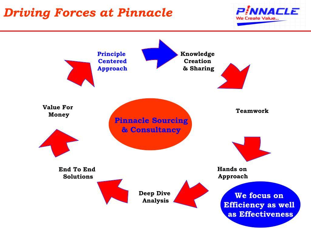 Driving Forces at Pinnacle