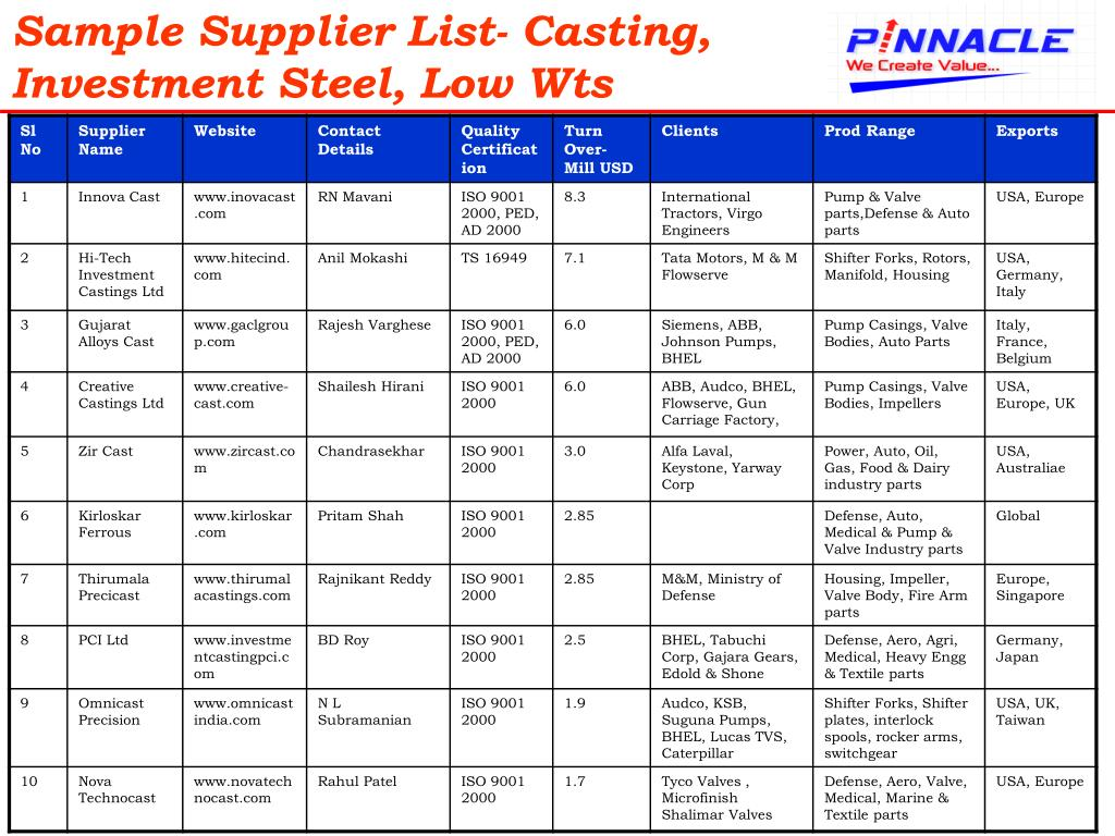 Sample Supplier List- Casting, Investment Steel, Low Wts