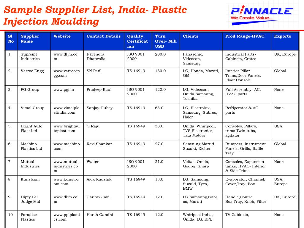Sample Supplier List, India- Plastic Injection Moulding