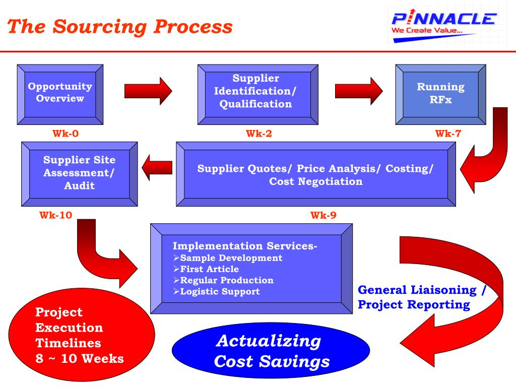 The Sourcing Process