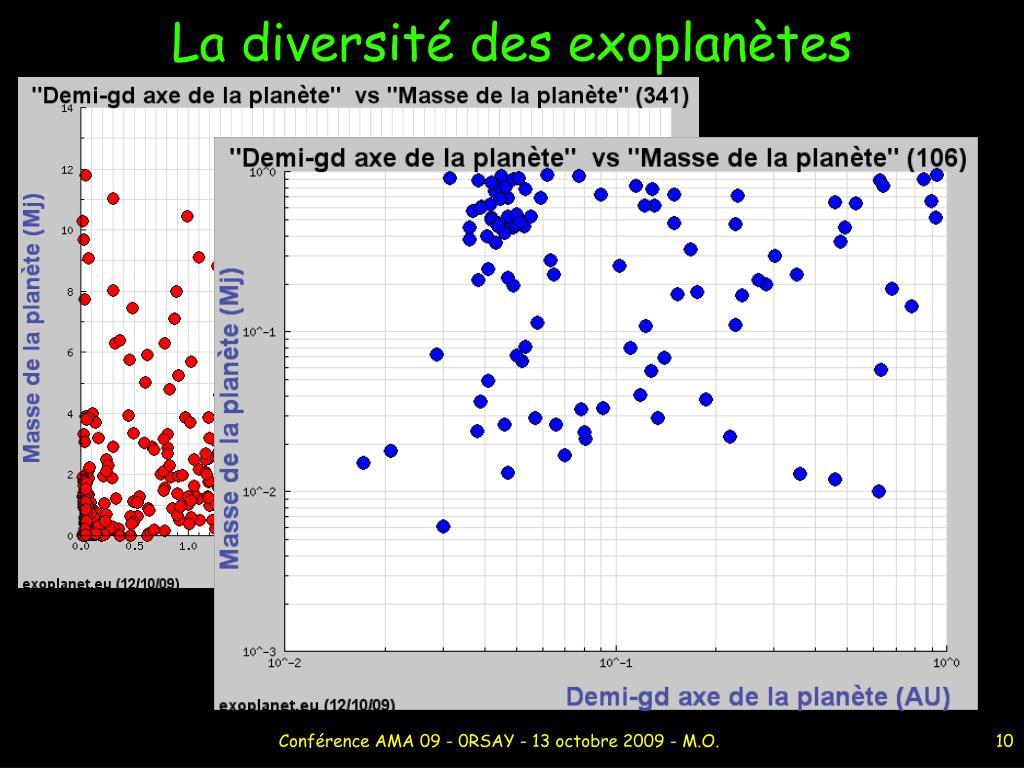 La diversité des exoplanètes