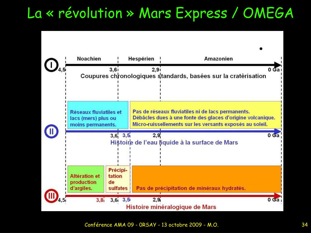 La «révolution» Mars Express / OMEGA
