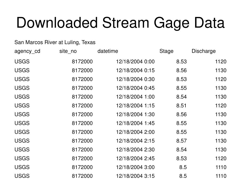 Downloaded Stream Gage Data