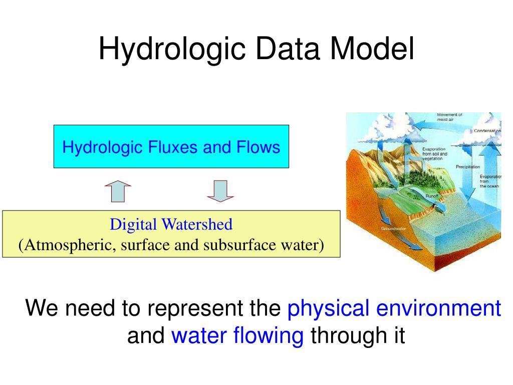 Hydrologic Data Model