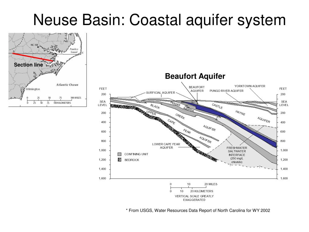 Neuse Basin: Coastal aquifer system