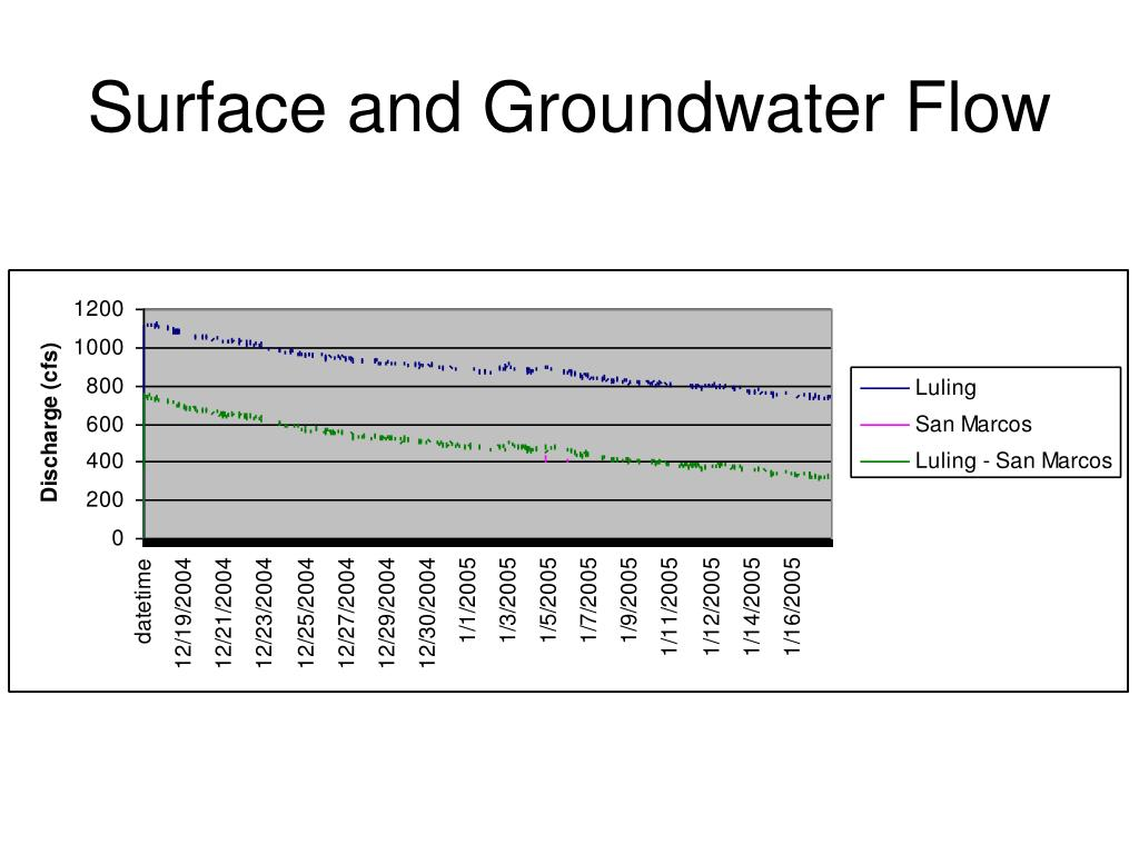 Surface and Groundwater Flow