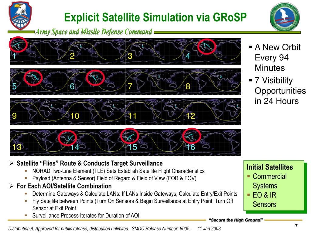 Explicit Satellite Simulation via GRoSP
