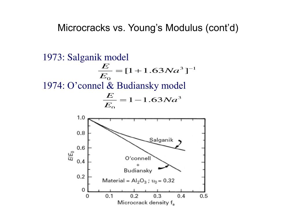 Microcracks vs. Young's Modulus (cont'd)