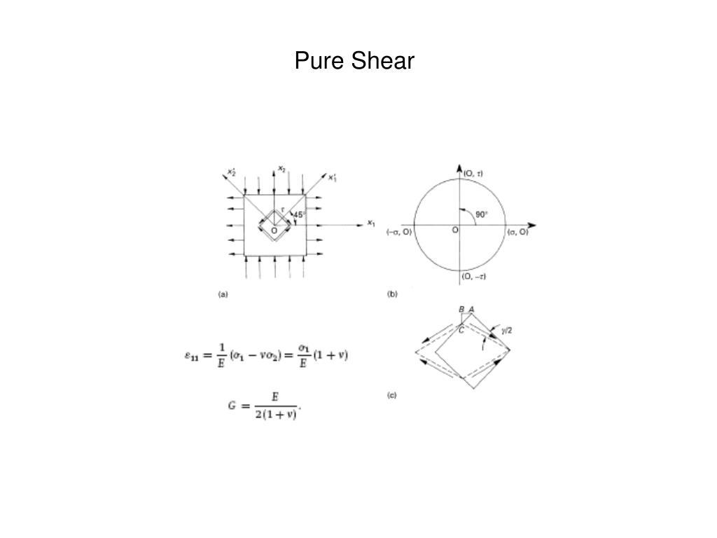Pure Shear