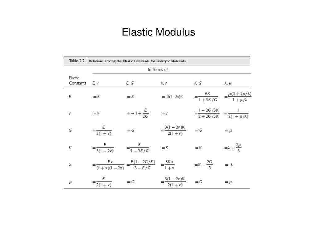 Elastic Modulus