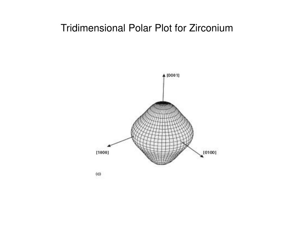 Tridimensional Polar Plot for Zirconium