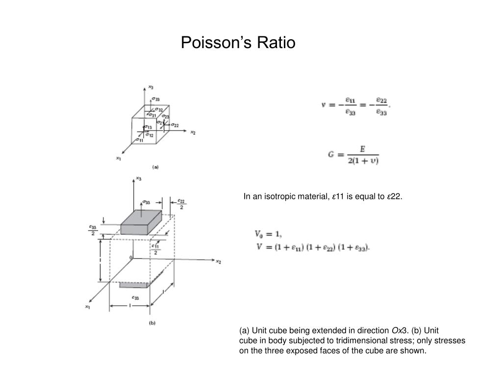Poisson's Ratio