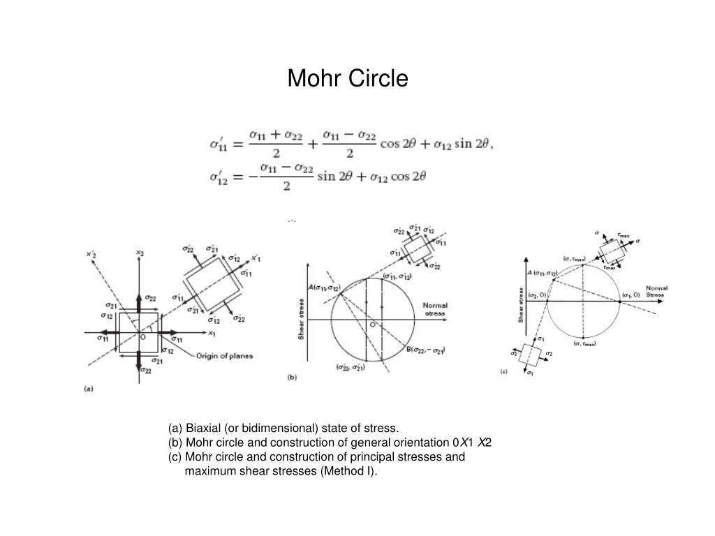 Mohr Circle