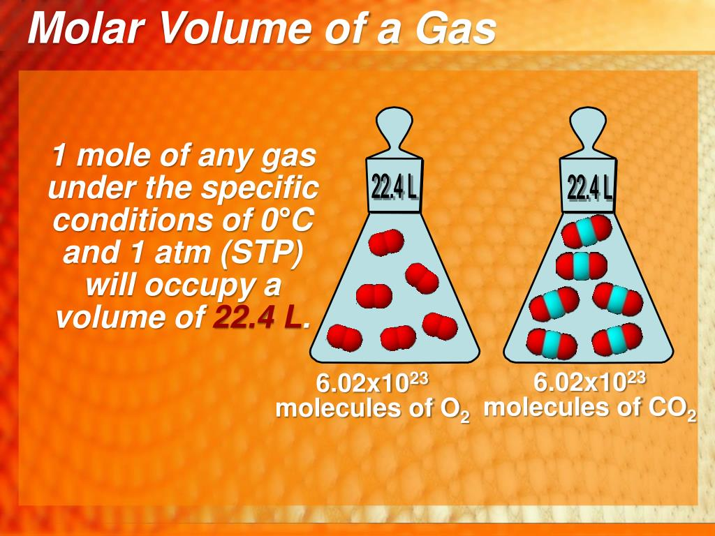 Molar Volume of a Gas
