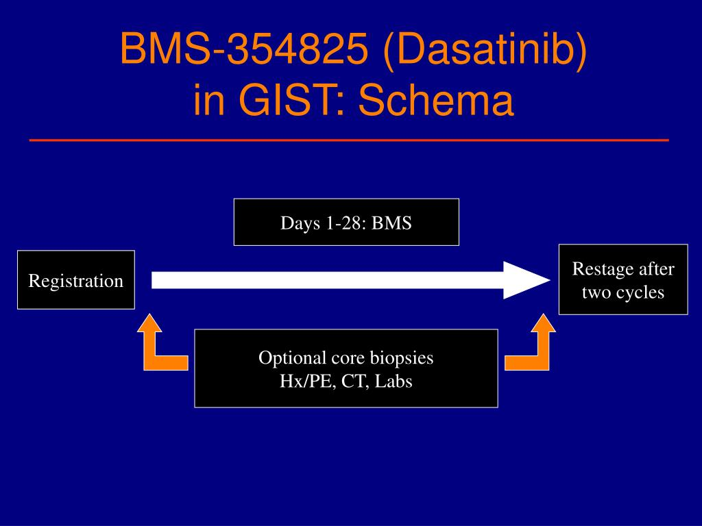 BMS-354825 (Dasatinib)