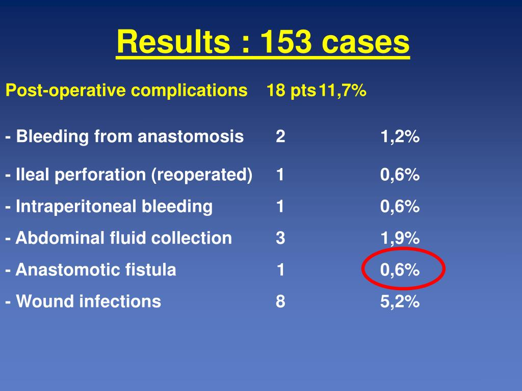 Results : 153 cases