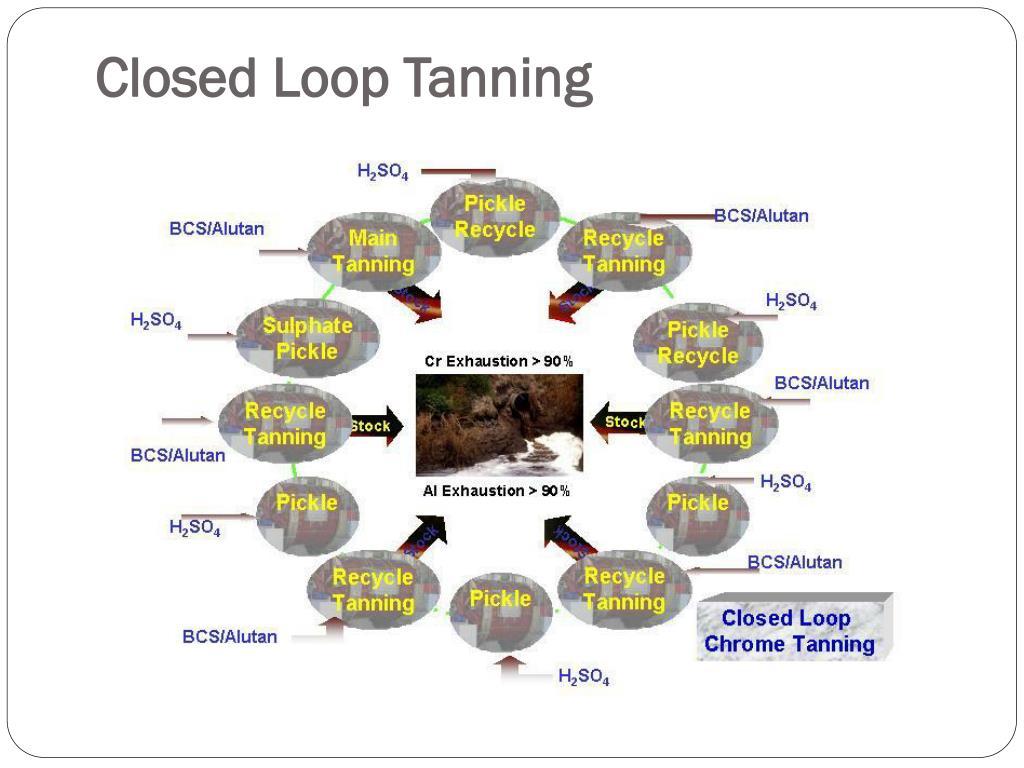 Closed Loop Tanning