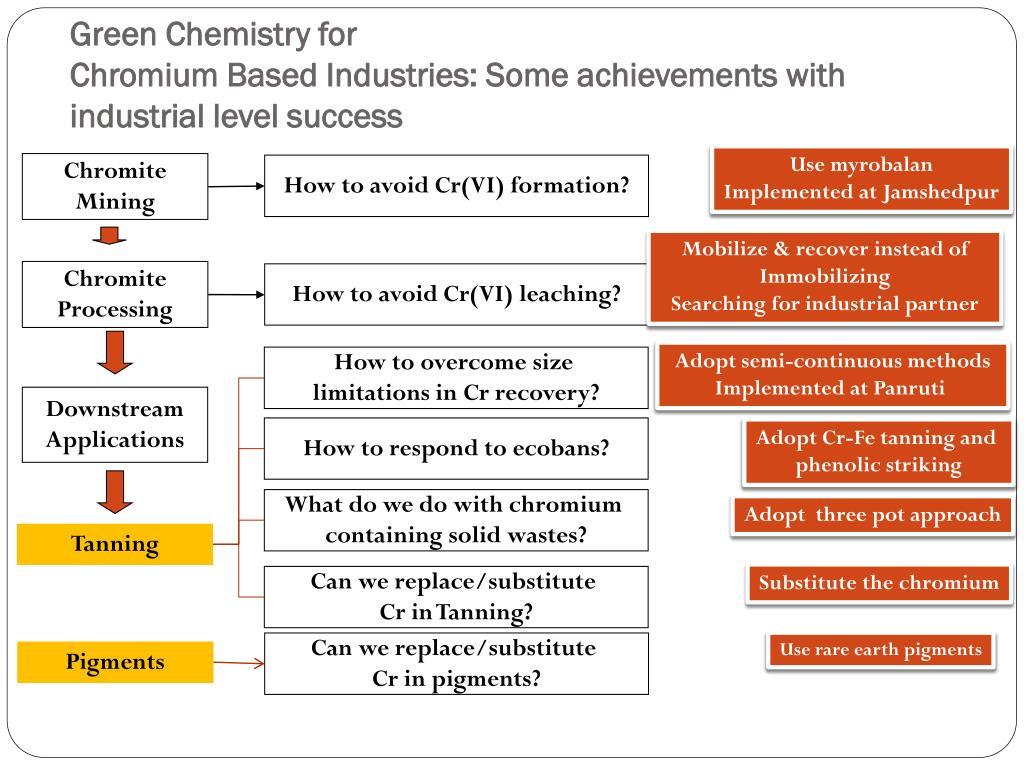 Green Chemistry for