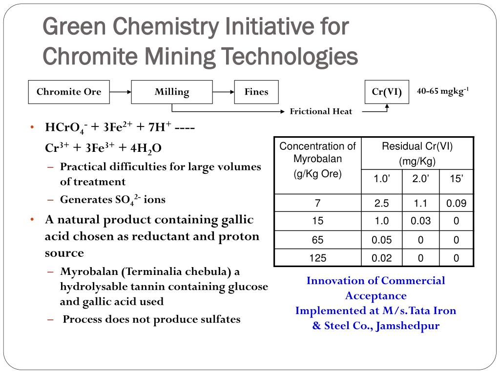 Green Chemistry Initiative for