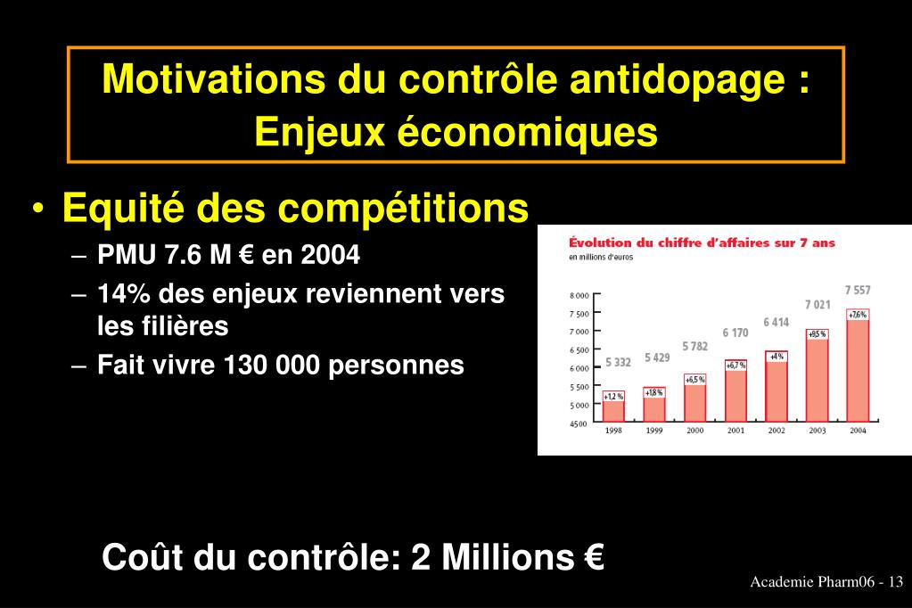 Motivations du contrôle antidopage : Enjeux économiques