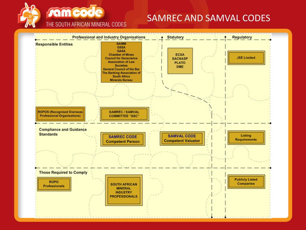 SAMREC AND SAMVAL CODES